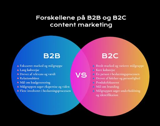 Forskellen på B2B og B2C content marketing
