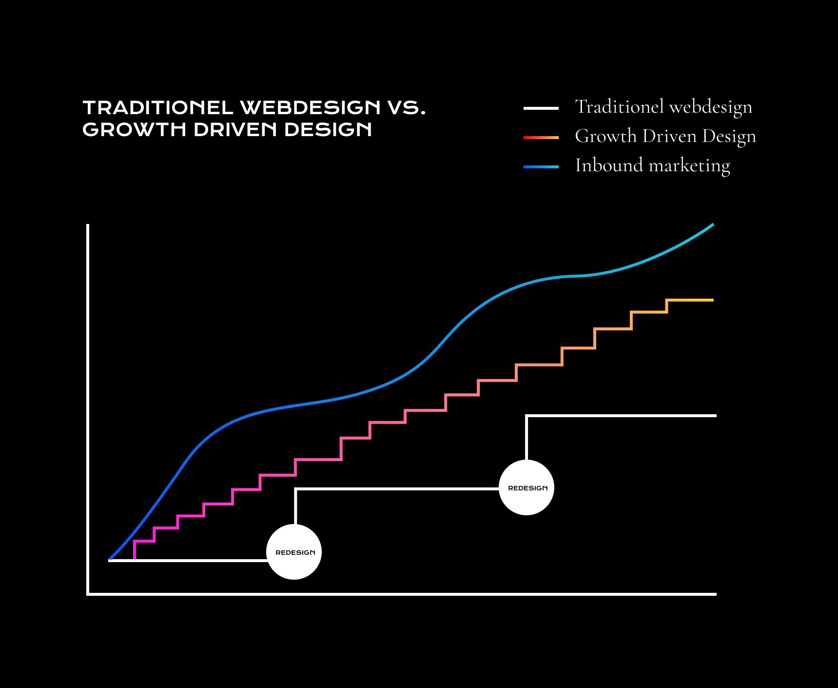 Traditionel webdesign vs growth driven design