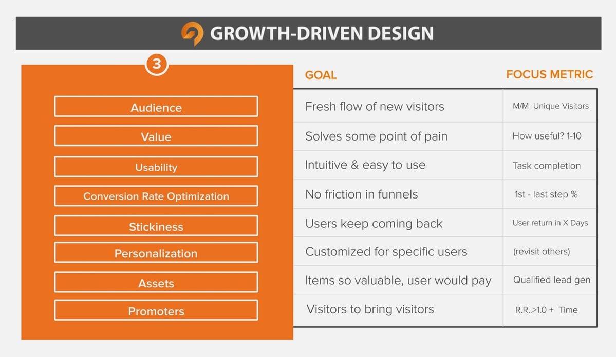 growth-driven-design-cheatsheet