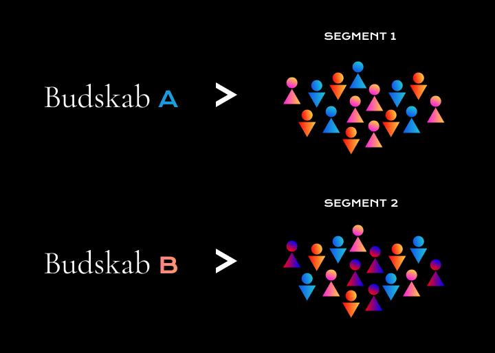 Segmentering budskab A og B