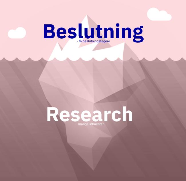 Beslutningsproces b2b isbjerg