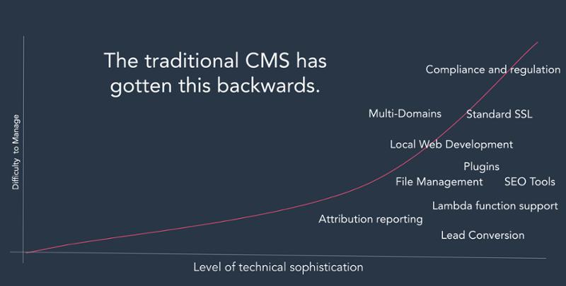 CMS technology 2
