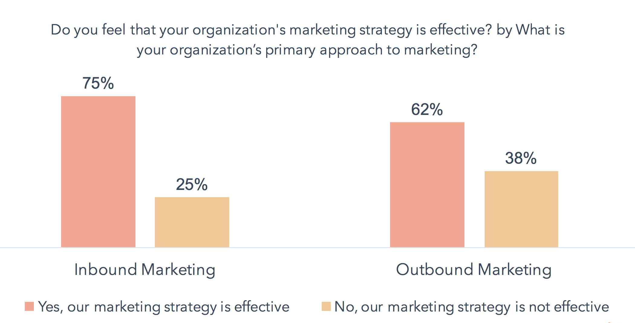 Effektiv marketing inbound vs outbound
