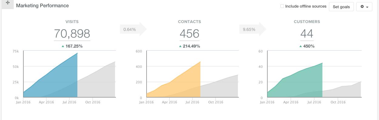 HubSpot_Marketing_dashboard