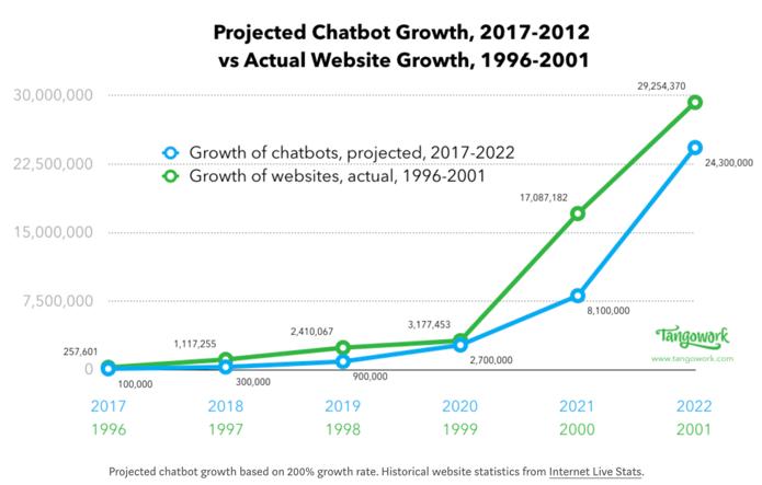 Chatbot-website statistik