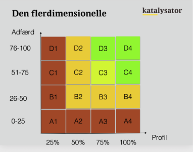 Den flerdimensionelle lead scoringsmodel-1