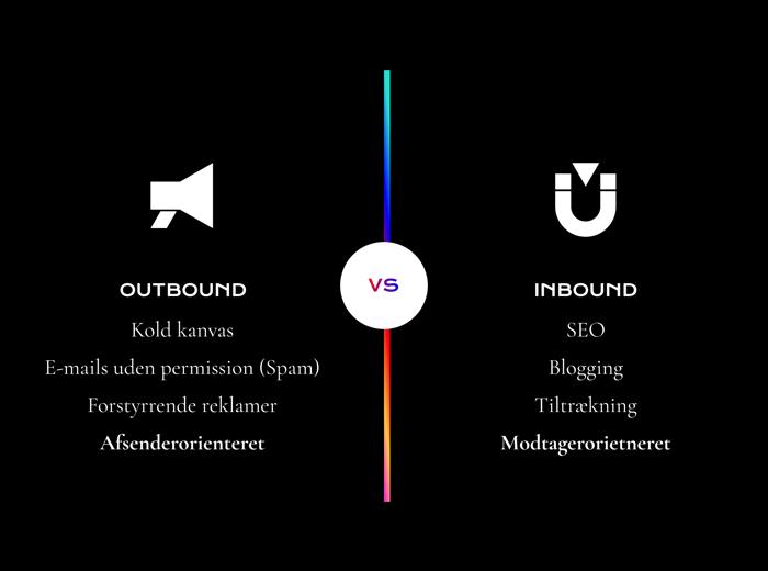 Outbound vs. inbound grafik