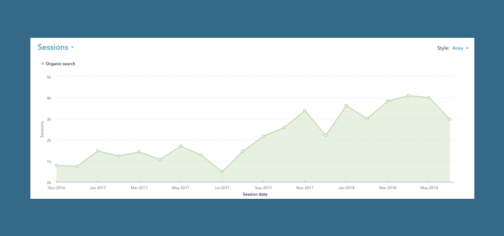 Organic visits on the blog since the beginning of their inbound strategy in 2016