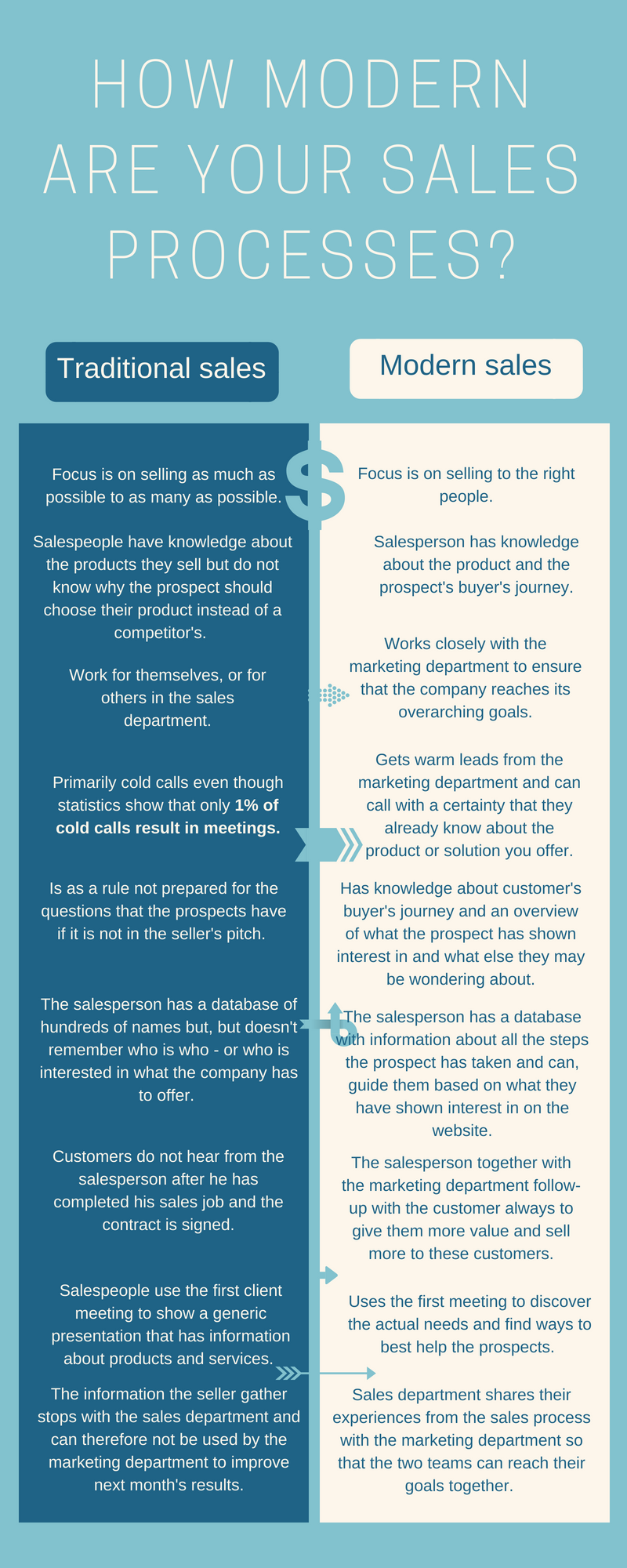 Infographic - how modern are your sales processes
