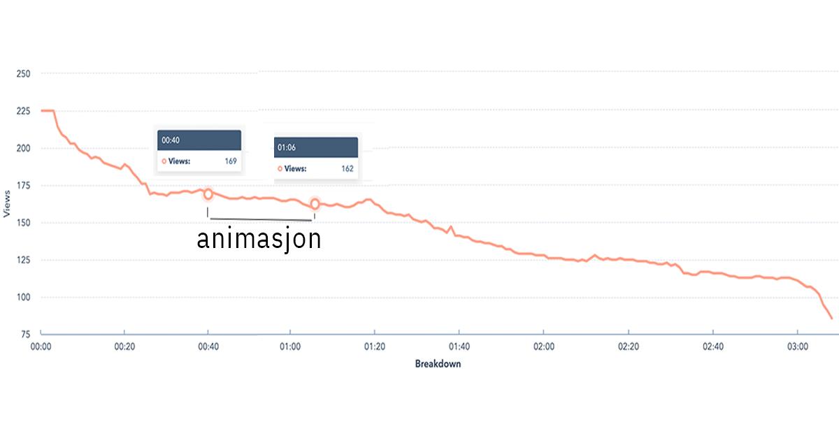 Animasjon graph