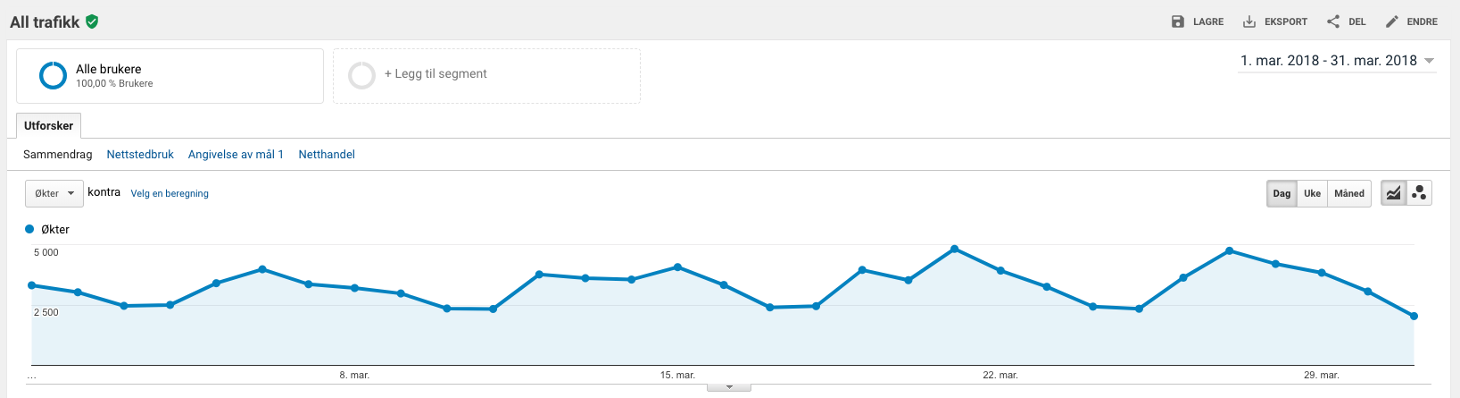 Google-analytics-all-traffic