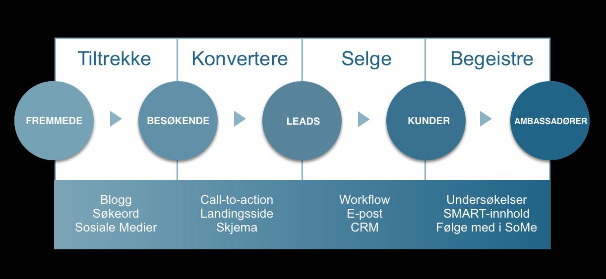 Inbound marketing metodikken