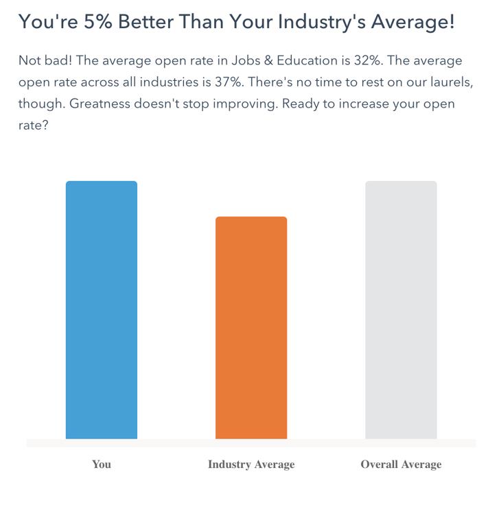 Slik oppnådde vi 44 % åpningsrate og 13 % klikkrate på våre nyhetsbrev