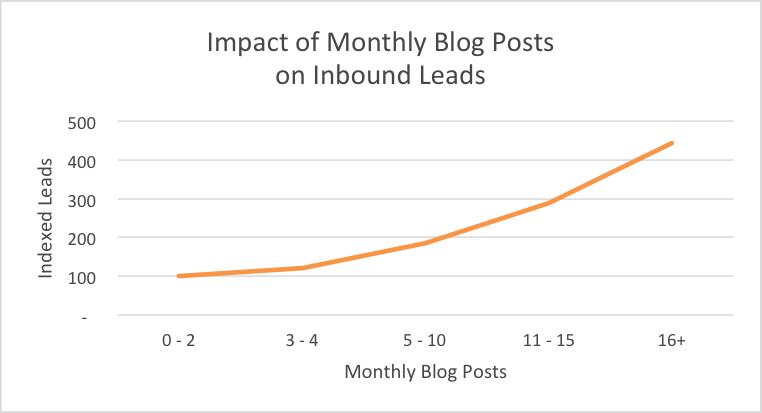 Månedlige bloggposter og innvirkningen på leads