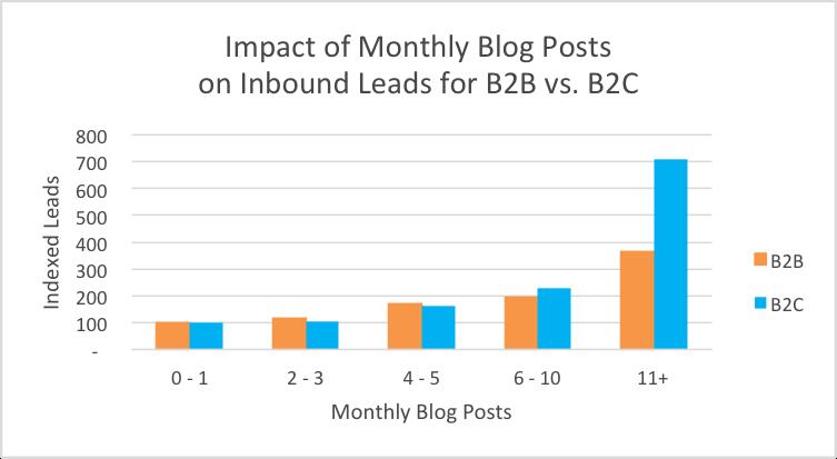 Månedlige bloggposter og innvirkningen på leads for B2B og B2C