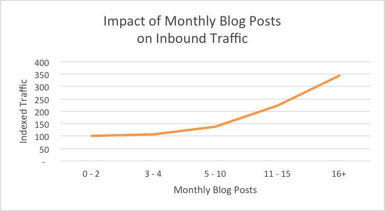 Månedlige bloggposter og innvirkningen på trafikken