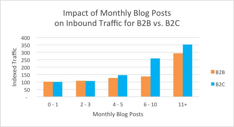Månedlige bloggposter og innvirkningen på trafikken for B2B vs B2C