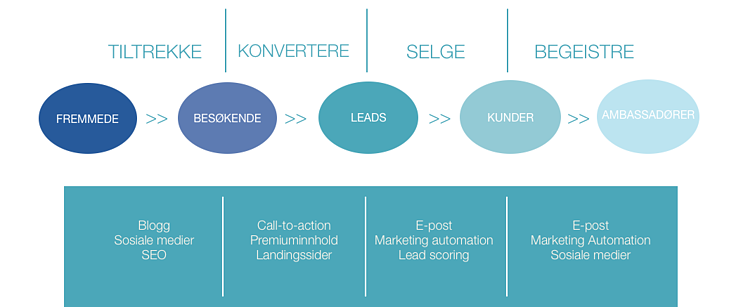 inbound marketing-metodikken