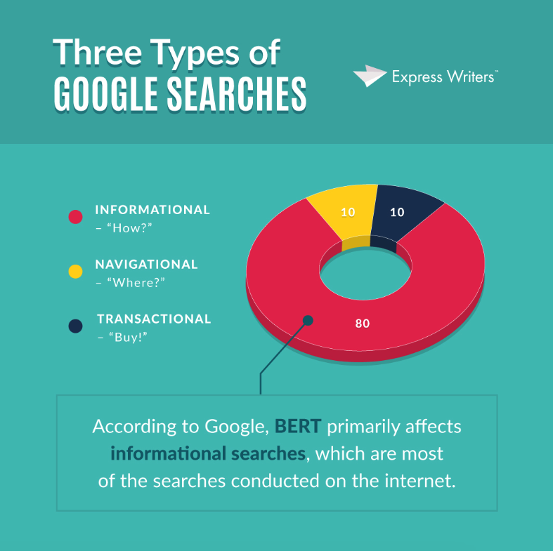 google-bert-1