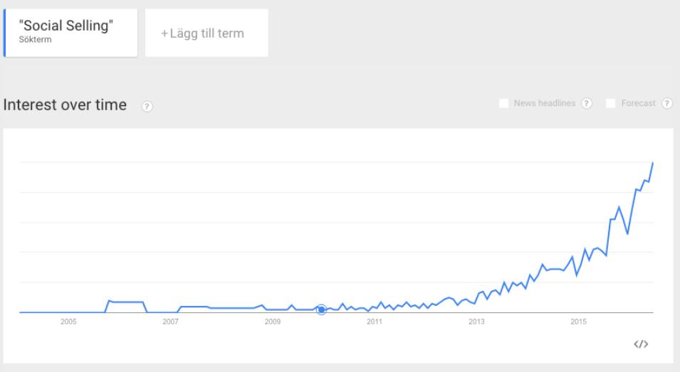 social-seling-google-trends