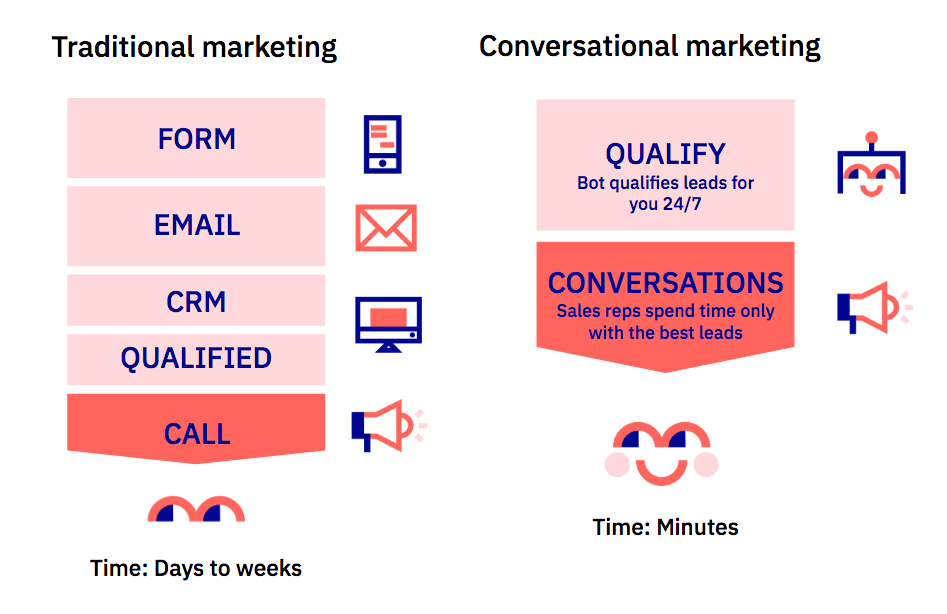 Traditional vs conversational marketing