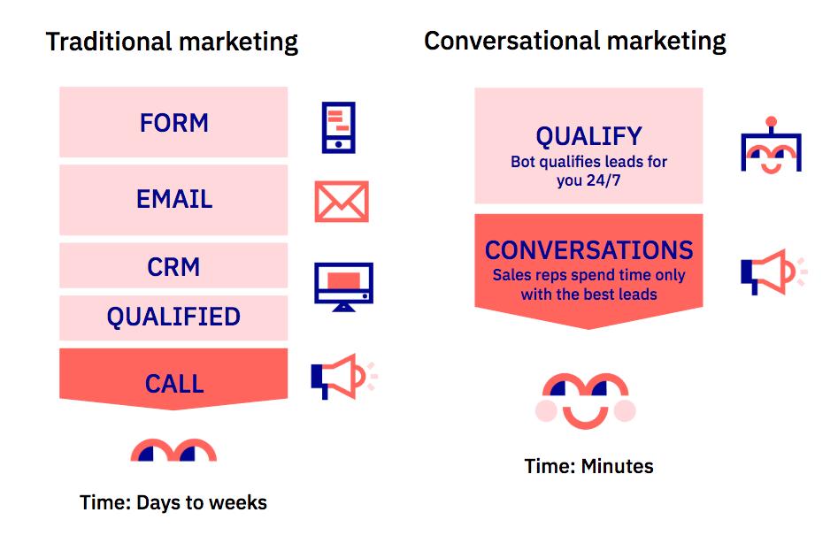 Traditional vs conversational marketing