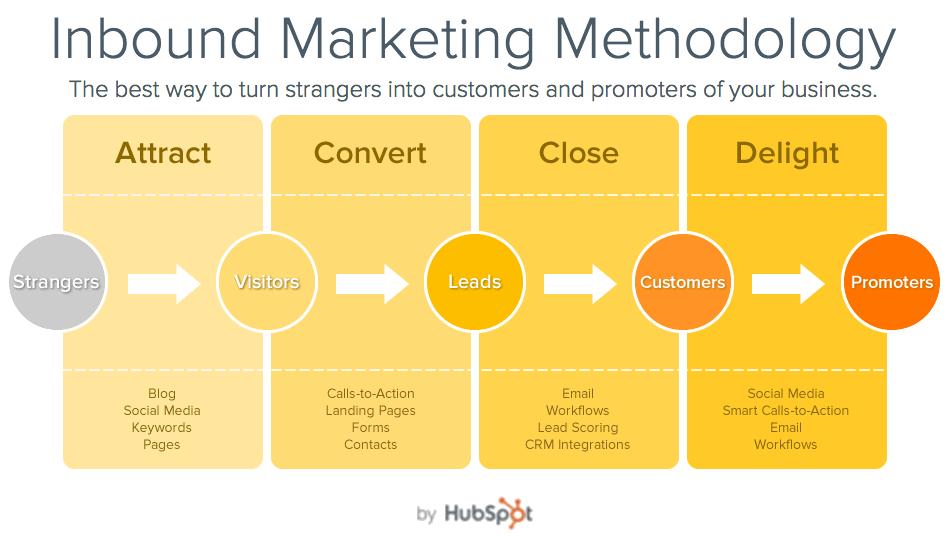 inbound-marketing-methodology2