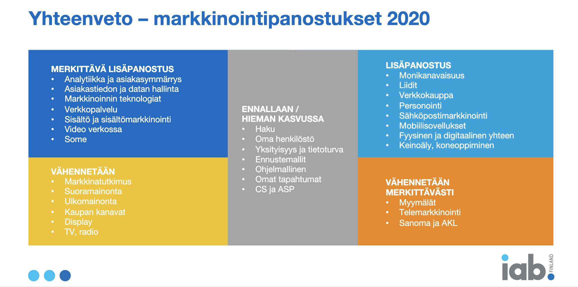 Markkinointipanostukset 2020