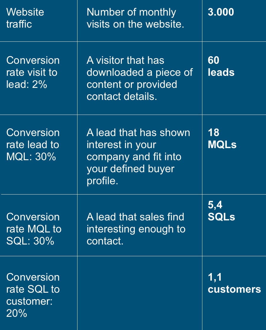 ROI for website traffic, website visits to lead, lead to Marketing Qualified Lead, Marketing Qualified Lead to Sales Qualified Lead and Sales Qualified Lead to Customer.