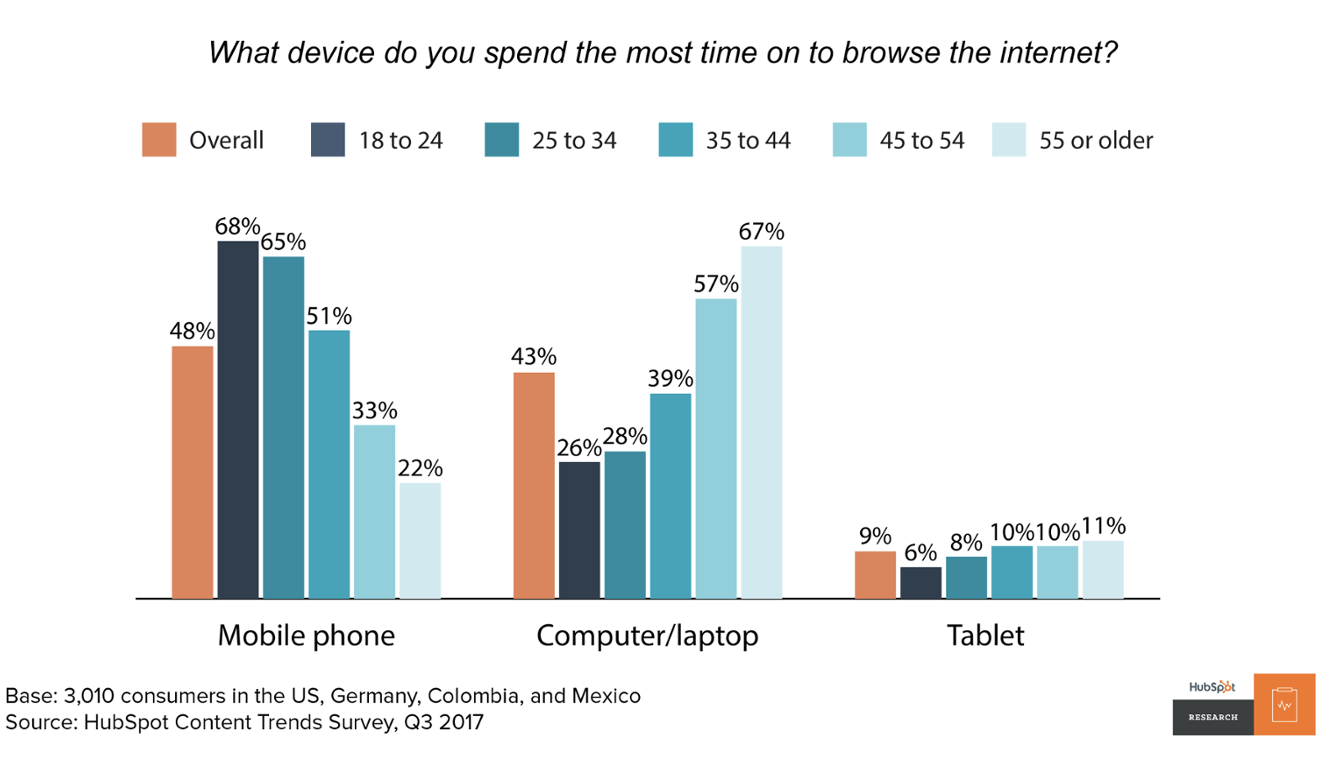 what device do you spend the most time on