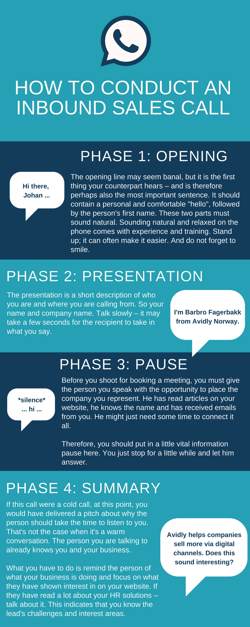 How to conduct an inbound sales call, phase 1-4